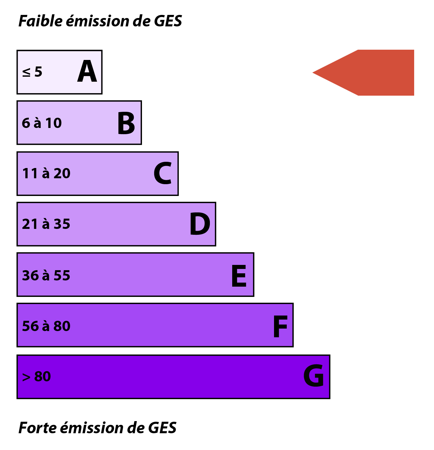 Diagnostic emission de CO2 (DPE)